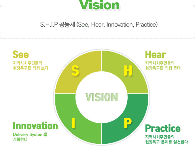 vision : S.H.I.P 공동체 (See, Hear, Innovation, Practice)